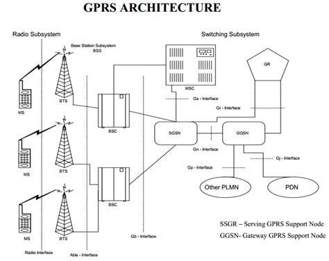 gprs architecture diagram gsm gprs architecture diagram