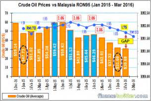 Malaysia Price This Chart Shows Najib Regime Has Been 95