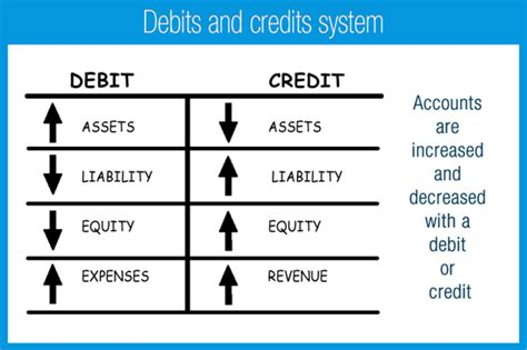 Credit Balance Form In Accounting Why Do We Debit Expenses And Credit Revenues Quora