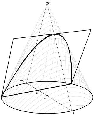 volume of a conic section calculus finding the volume of a cone by integration of