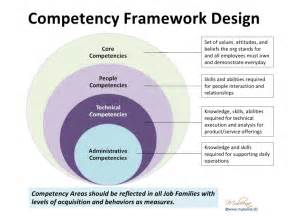 competency based and development