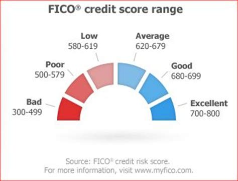 what credit score should you have to buy a house understanding your credit score young black and broke