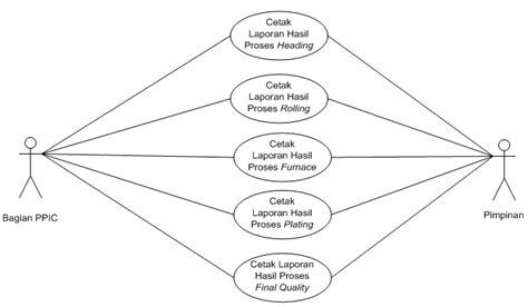 contoh laporan voip kegunaan use case diagram adalah choice image how to
