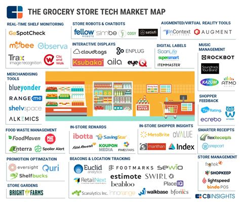 grocery store map 11 exles of grocery store technology nanalyze nanalyze