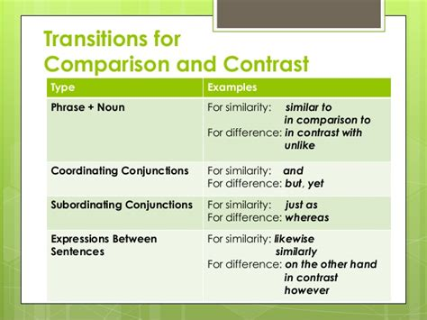 The Paper About Comparison And Contrast by Structure Of A Compare And Contrast Essay Conclusion