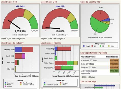 design for environment metrics r d productivity tip 1 what does your r d dashboard look