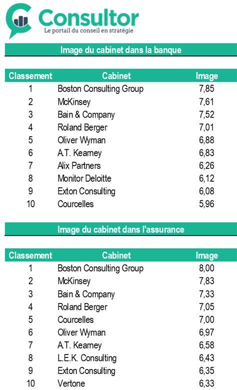 Cabinet De Conseil En Si by Classement Cabinet De Conseil En Systeme D Information