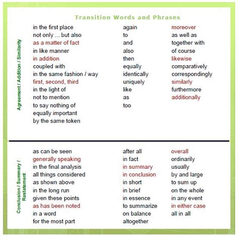 Transition In Essay Writing by 25 Best Ideas About List Of Transition Words On Writing Transition Words