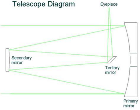 telescope diagram hubble telescope magnification pics about space