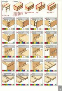 wood joints woods and joinery on pinterest