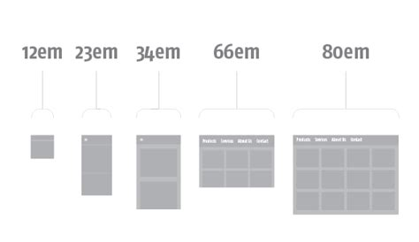 responsive design font units responsive fonts for the responsive web bwd media blog