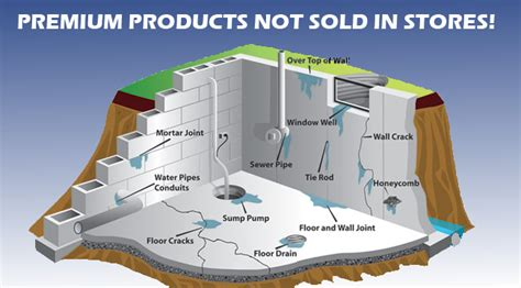 diy waterproof a basement waterproofing basement products