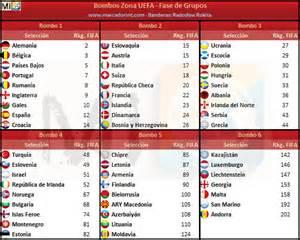 Calendario Clasificatorias Rusia 2018 Horarios As 237 Ser 225 El Sorteo De Los Clasificatorios Para El Mundial