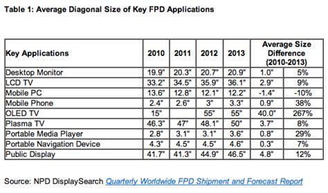 Average display sizes keep on growing in tech, smartphones