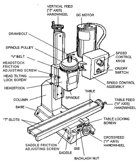 Sherlinevertical Milling Machine Instructions