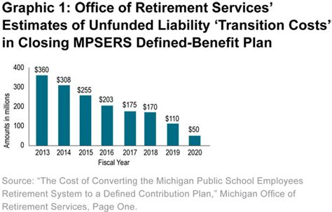 Michigan Office Of Retirement Services by Amortization Payments On Unfunded Liability Mackinac Center