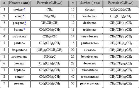 ejercicios de cadenas carbonadas pdf clases y compuestos mi sitio