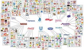 What Car Companies Are Connected Who Owns All The Major Brands In The World Brophyblog