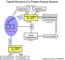 project finance wikipedia