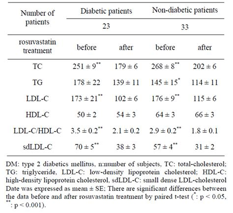 pattern b ldl test rosuvastatin reduces plasma small dense ldl cholesterol