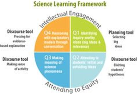 Ngss Next Generation Science Standards On Pinterest Science Science Word Walls And Engineering Next Generation Science Standards Lesson Plan Template
