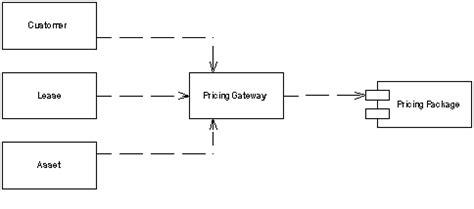 design pattern gateway gateway pattern