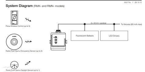 rmktdv lutron powpack dimming module    control rmk  dv   pico wireless controls