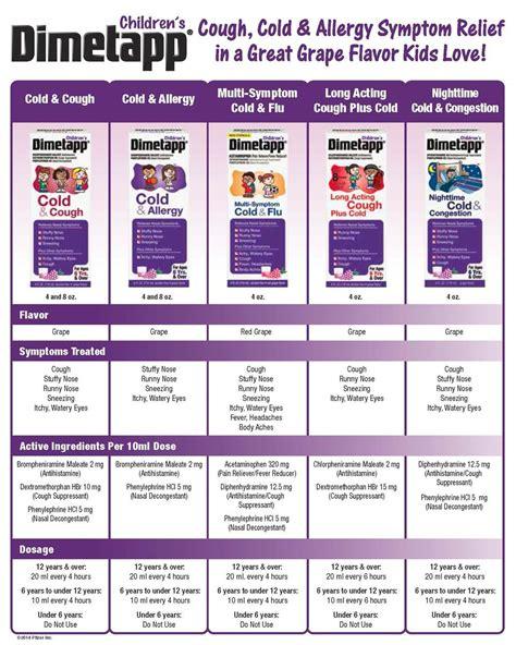 Similiar Dimetapp Pediatric Dosing Keywords