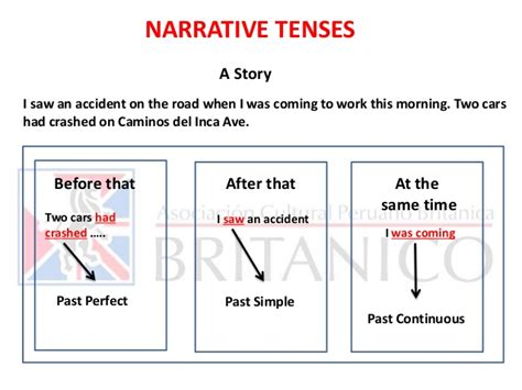 Komik Story From The Past 1 5 narrative tenses intermediate 1