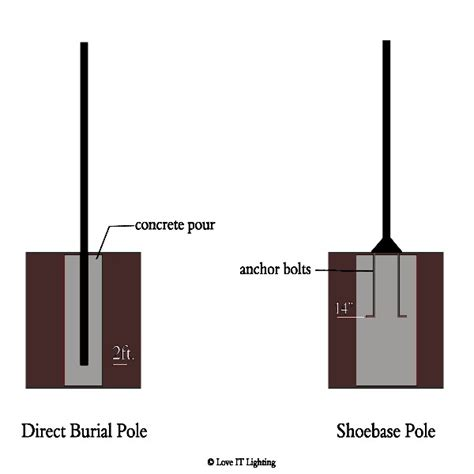 direct burial light pole post and post post light information it lighting