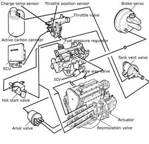 Opel Corsa Engine Diagram Help With C20let Vacuum Pipes