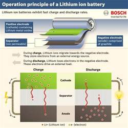 Electric Vehicle Battery Materials Solid State Battery Could Electric Vehicle Range