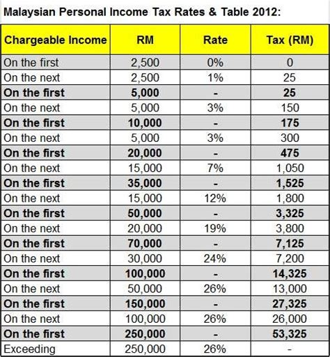 2014 tax calculator estimate in malaysia malaysia income tax rates 2014 budget 2013 personal tax
