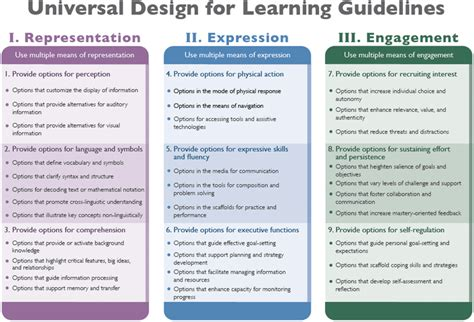 universal design for learning lesson plan template universal design for learning etec 510