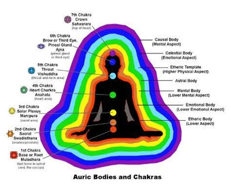is the color of my energy how to read auras what is the meaning of each color