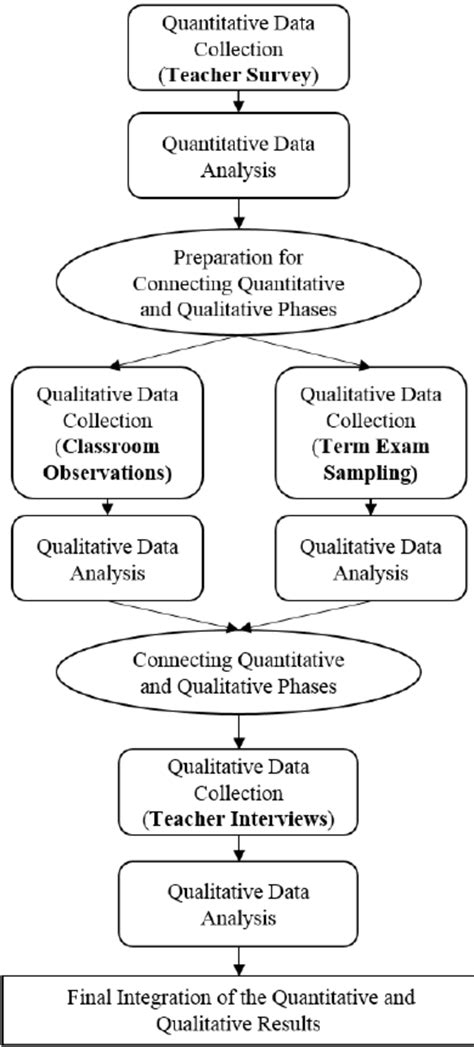 design experiment using sequential qualitative analysis figure 1 an explanatory sequential mixed methods