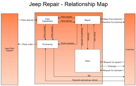 relationship mapping template beautiful stunning relationship map generator gallery