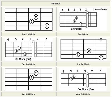 tutorial kunci gitar bm akor resimli ve b gitar akorlar bdim chord guitar