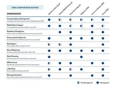 Crm Matrix Png 950 215 705 For The Love Of Ux Pinterest Competitor Analysis User Experience Competitive Analysis Template Ux