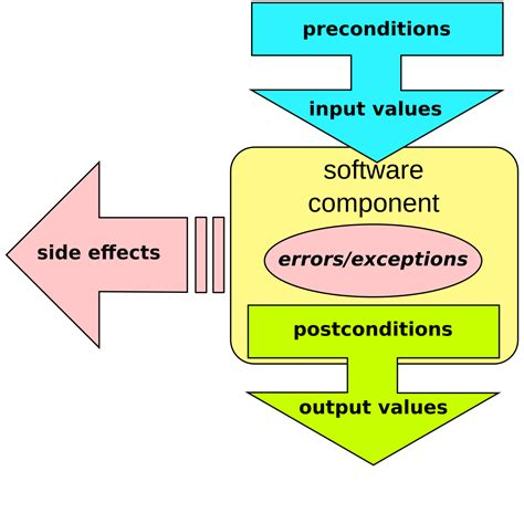 design definition wikipedia design by contract wikipedia