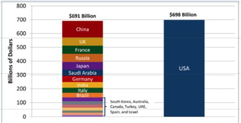 us military spending vs the rest of the world us military budget compared to rest of world www