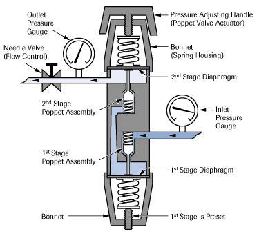 Regulating Gas Kran 3 Manual dual stage regulators barr report forum aquarium plants
