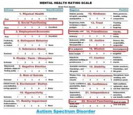 Childhood Autism Rating Scale 2 Sample Report Asd Adults Quotes Quotesgram