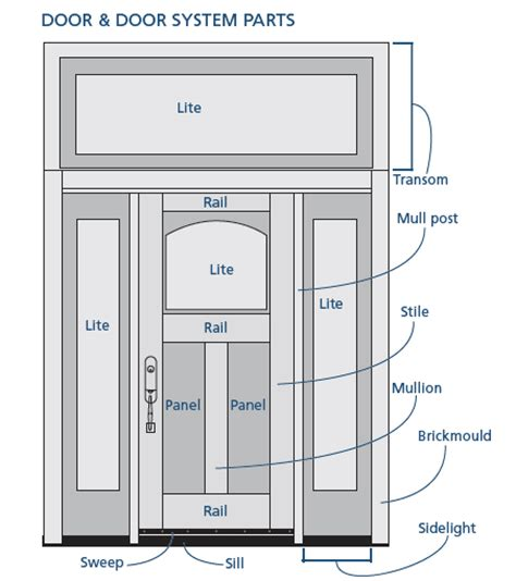 Door Anatomy The Anatomy Of A Shaker Cabinet Door Parts Of A Front Door