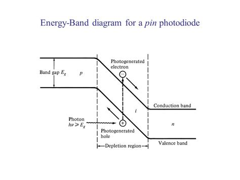 pin diode block diagram chapter 6 photodetectors ppt