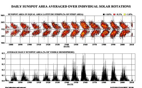 solar sunspot cycle solar cycle 24 and the sunspot butterfly diagram climate