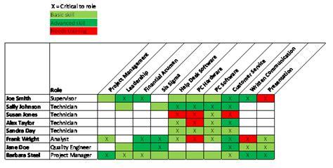 training competency matrix asq service quality divison