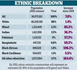 ethnic minorities in uk ethnic minorities will make up one third of the