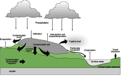 erosion diagram water erosion diagram