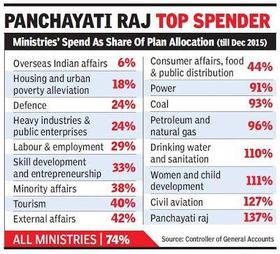 panchayat raj – central govt employees news